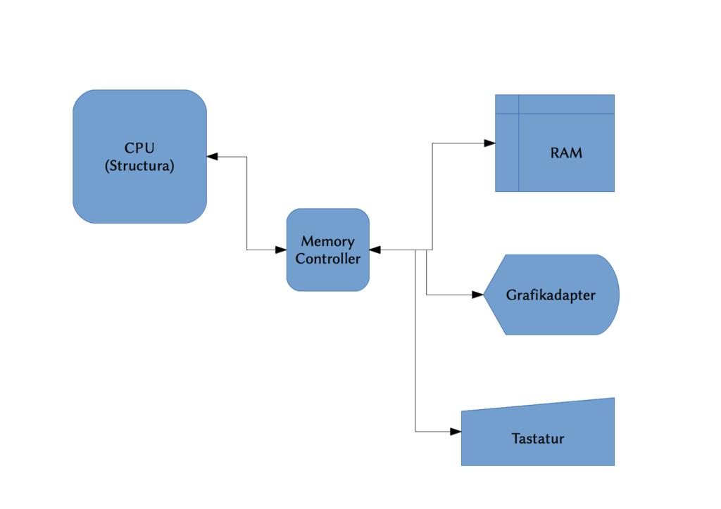 Der schematische Aufbau der CPU und deren Peripherie