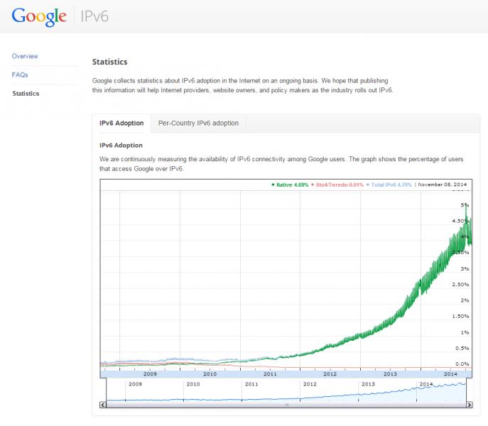 Die Google IPv6 Statistik