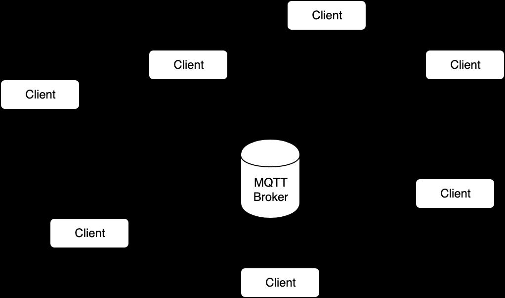 MQTT – eine Einführung › seeseekey net